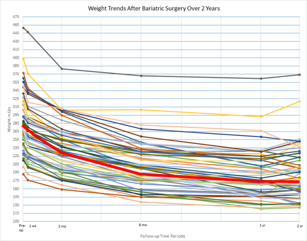 weight-trends-2-years-post-surgery